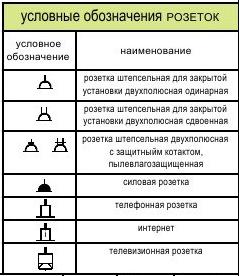 розетки обозначения