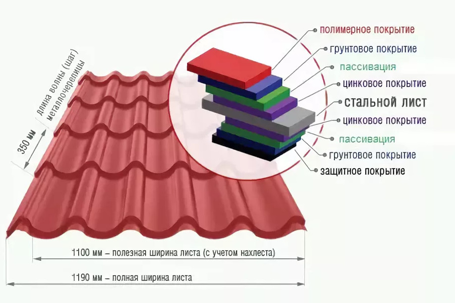 покрытия металлочерепицы