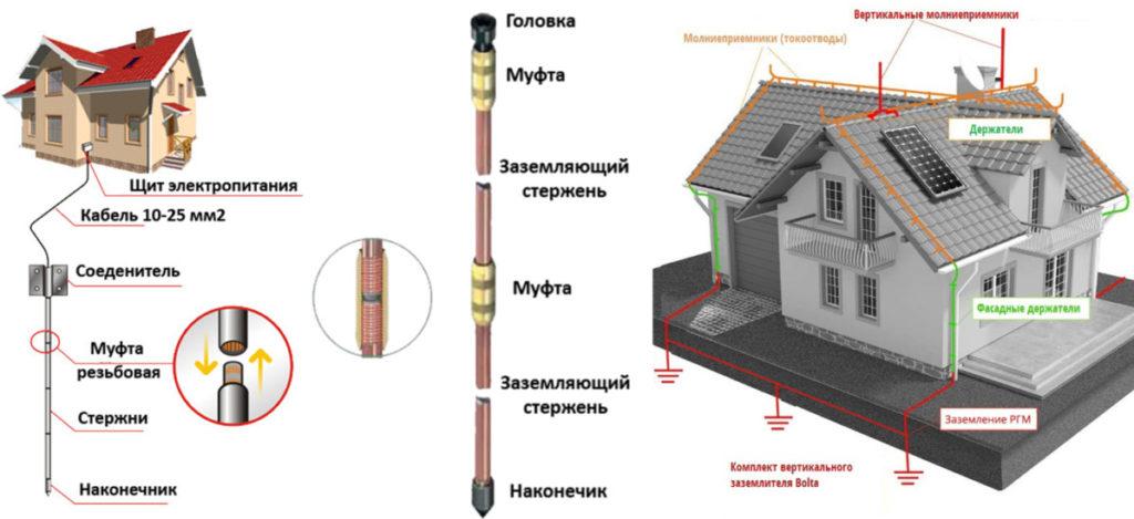 молниезащита дачного дома